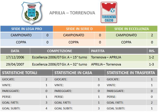 Aprilia-Torrenova stats