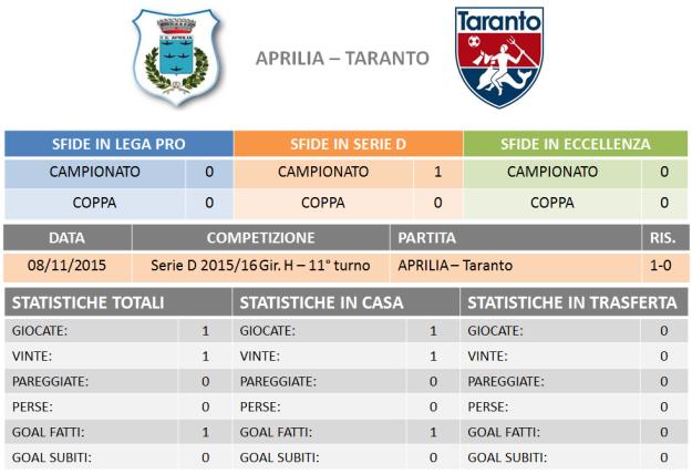 Aprilia-Taranto stats